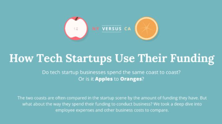 Start-up Funding spend